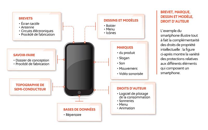Extrait du guide du Management GMPI Digital - ex de schéma d'un smartphone illustrant la complémentarité des droits de PI